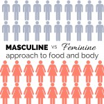 Masculine and Feminine approaches to food and body